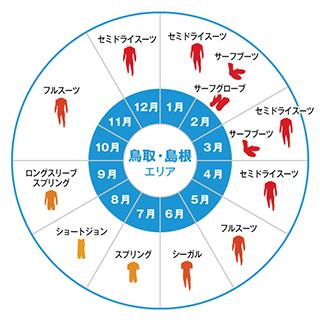 鳥取・島根ウェットスーツ早見表